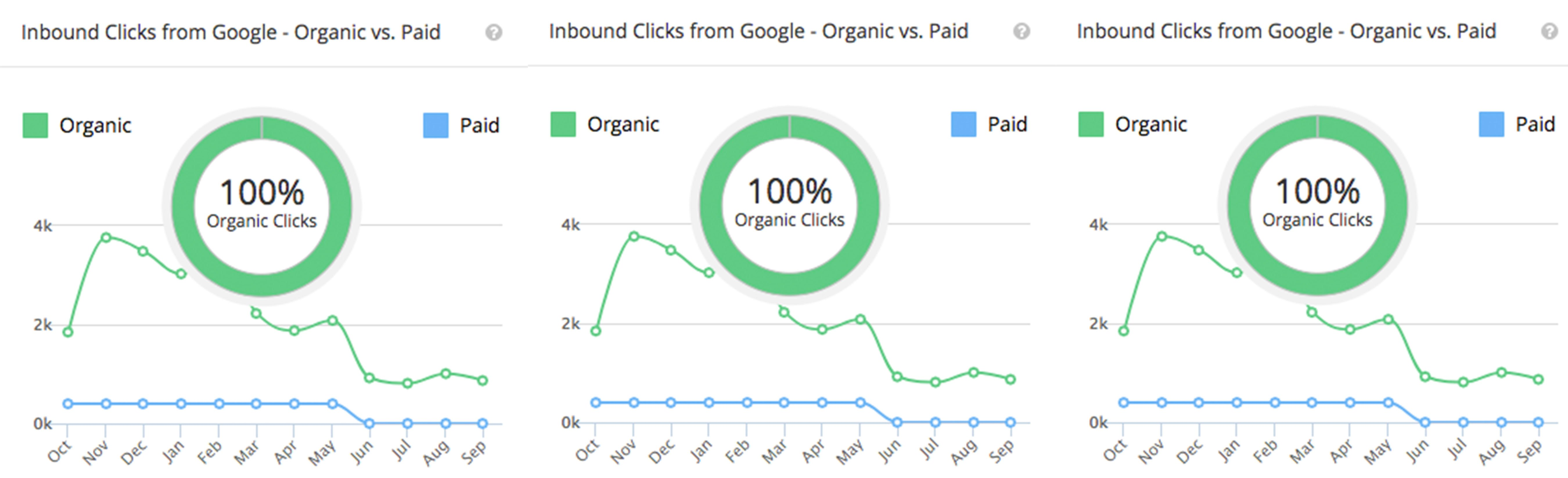 Tanking Organic Traffic after a Website Redesign: Why Evolutionary Redesigns are Optimal