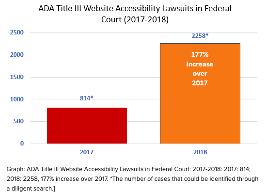 Comparison chart of ADA Compliance lawsuits from 2017 vs. 2018