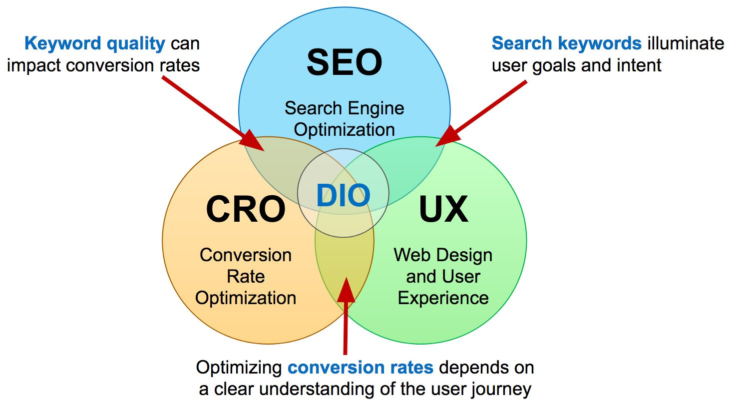 Digital Impact Optimization