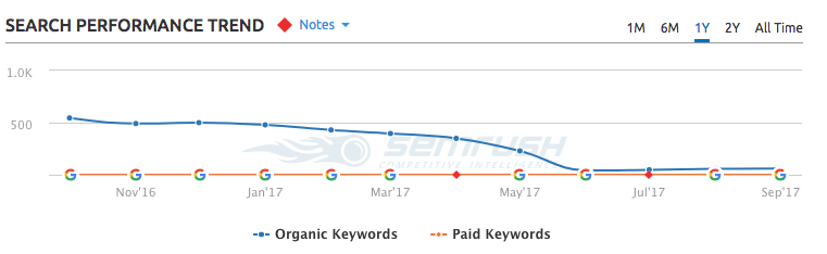 Another view of website SEO traffic tanking after website redesign