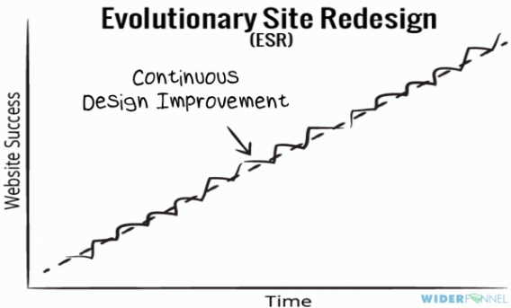 Evolutionary website redesign