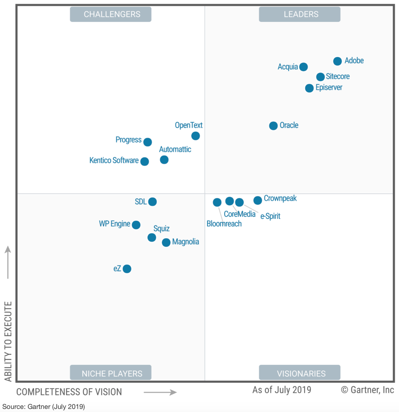 Gartner magic quadrant for Web Content Management Systems