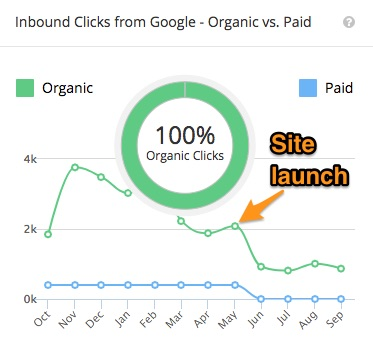 Organic SEO traffic tanking after website redesign