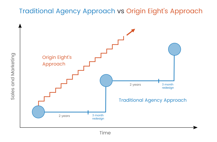 Origin Eight approach to continuous incremental improvement