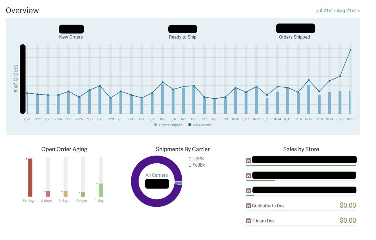 Reporting Overview Dashboard