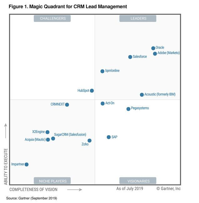 Gartner magic quadrant for CRM