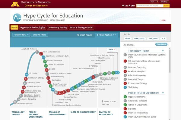 UMN Hype Cycle